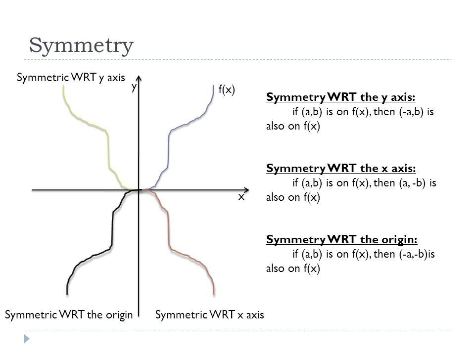Symmetry Symmetric WRT y axis y f(x) Symmetry WRT the y axis:
