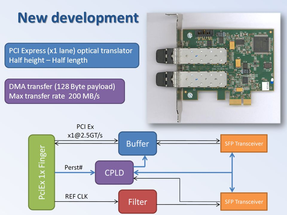 New development PCI Express (x1 lane) optical translator