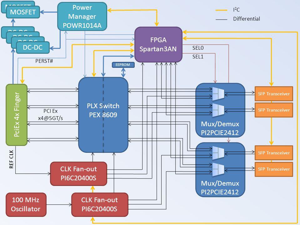 MOSFET Power Manager POWR1014A MOSFET DC-DC FPGA Spartan3AN DC-DC