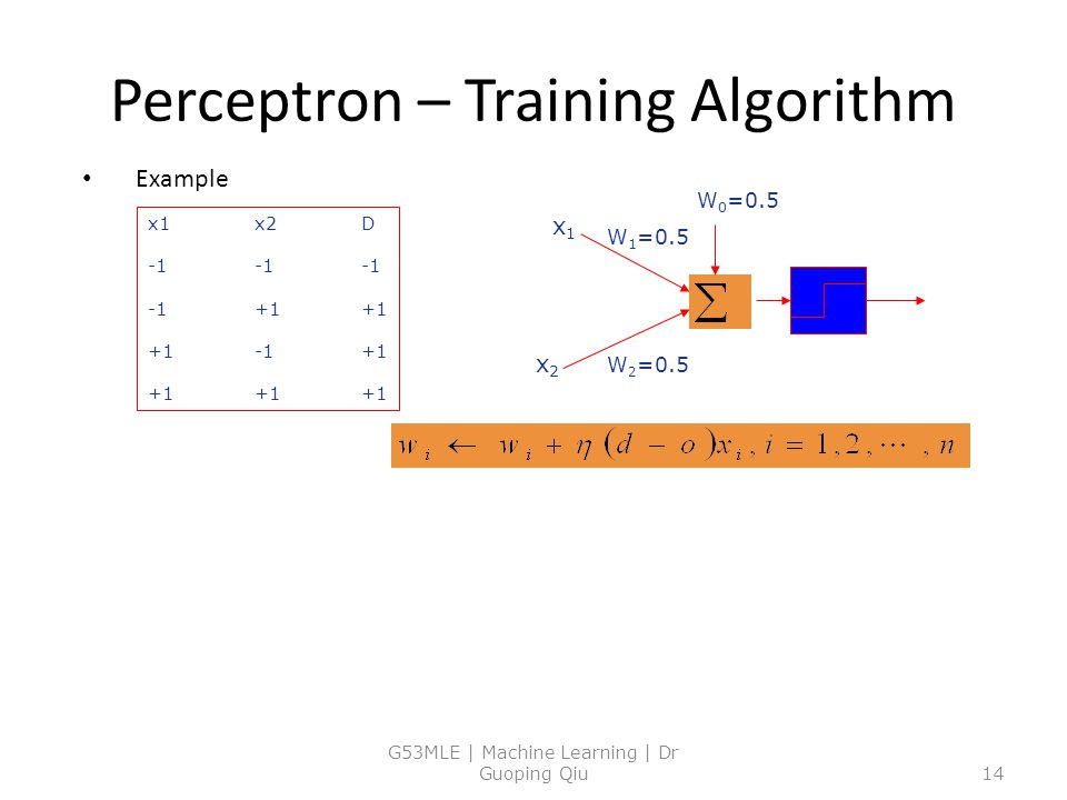 Perceptron – Training Algorithm