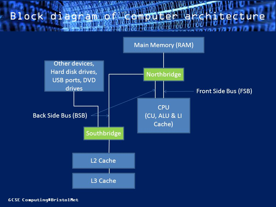 Block diagram of computer architecture
