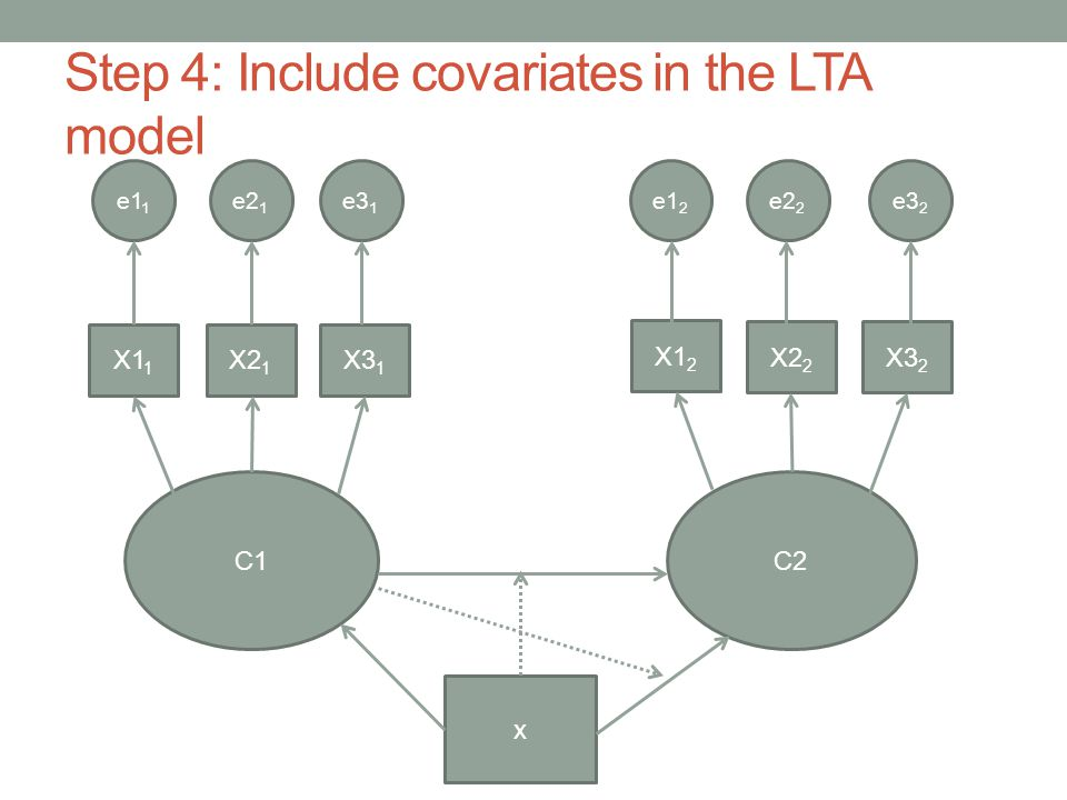 Step 4: Include covariates in the LTA model