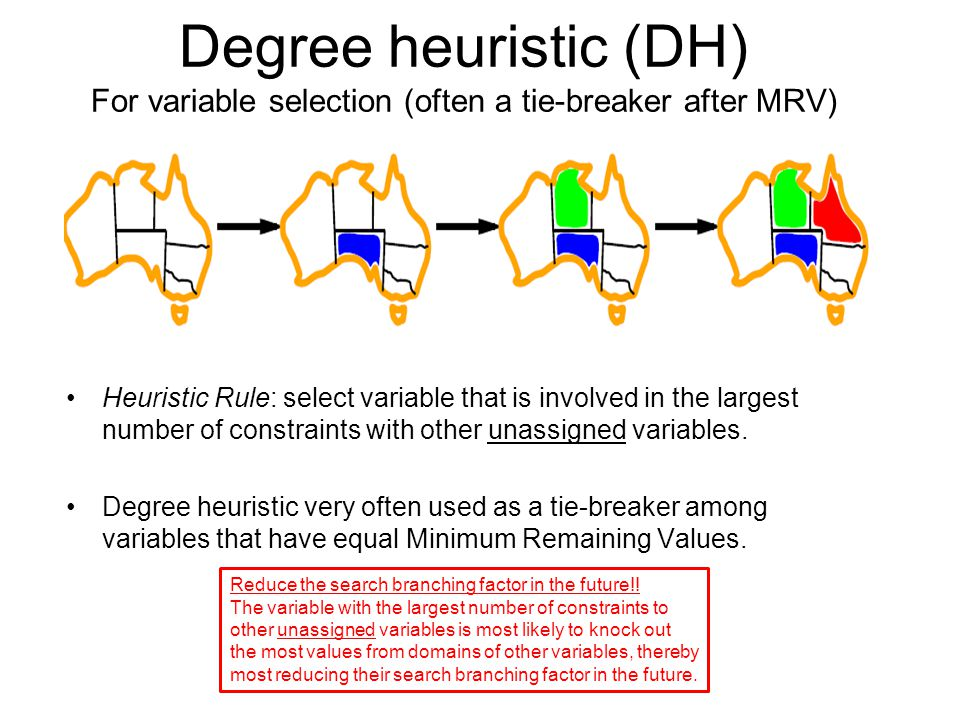 Degree heuristic (DH) For variable selection (often a tie-breaker after MRV)