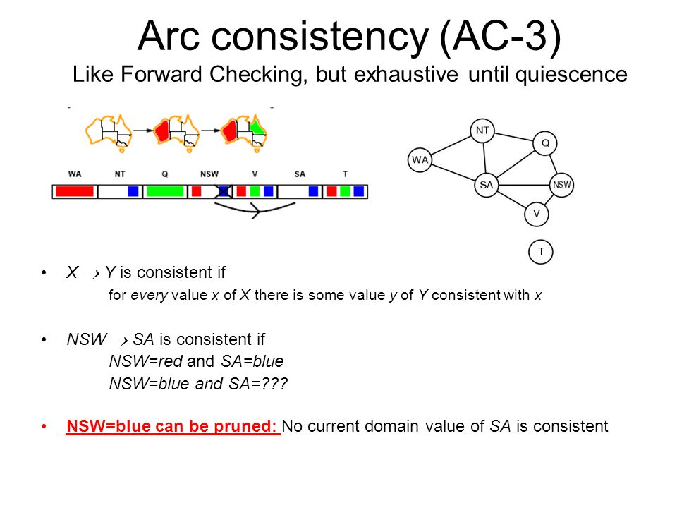 Arc consistency (AC-3) Like Forward Checking, but exhaustive until quiescence