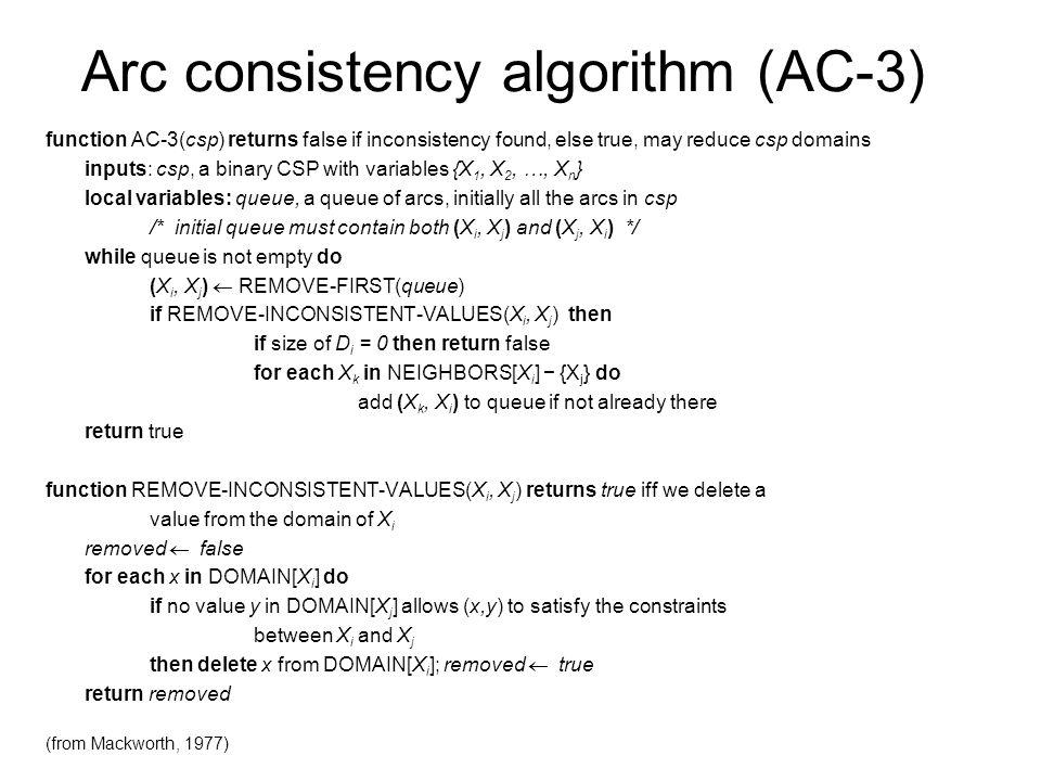 Arc consistency algorithm (AC-3)
