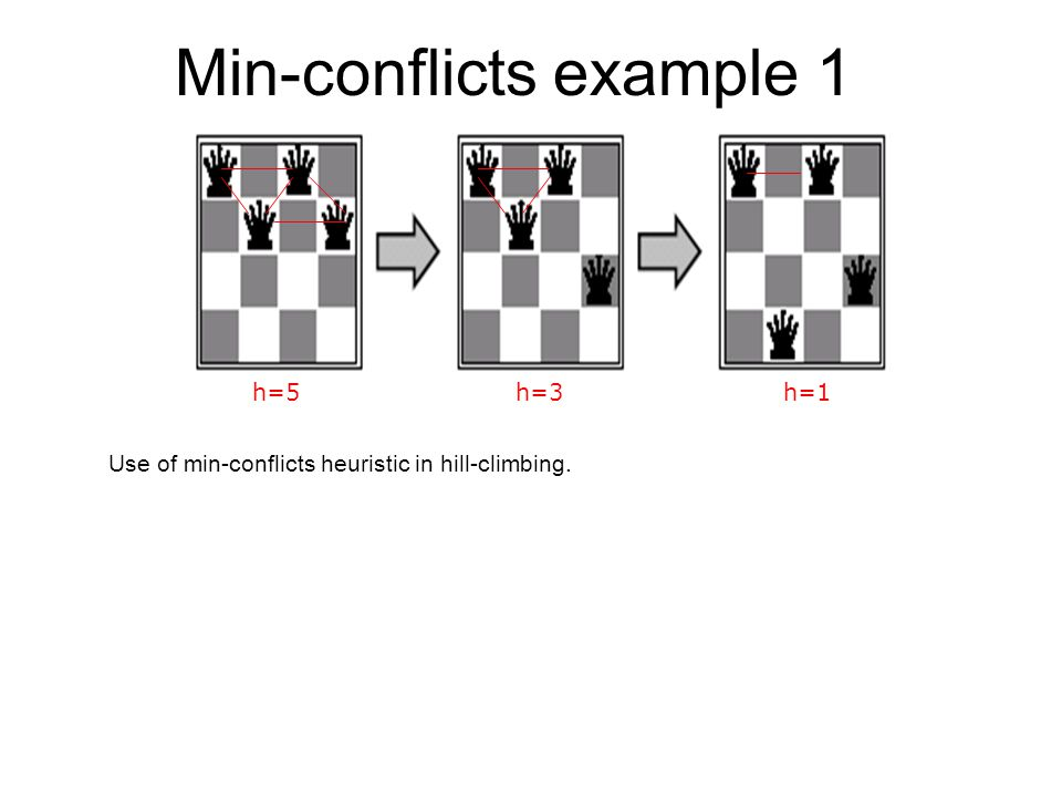 Min-conflicts example 1