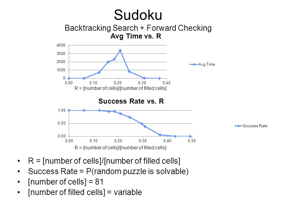 Sudoku Backtracking Search + Forward Checking