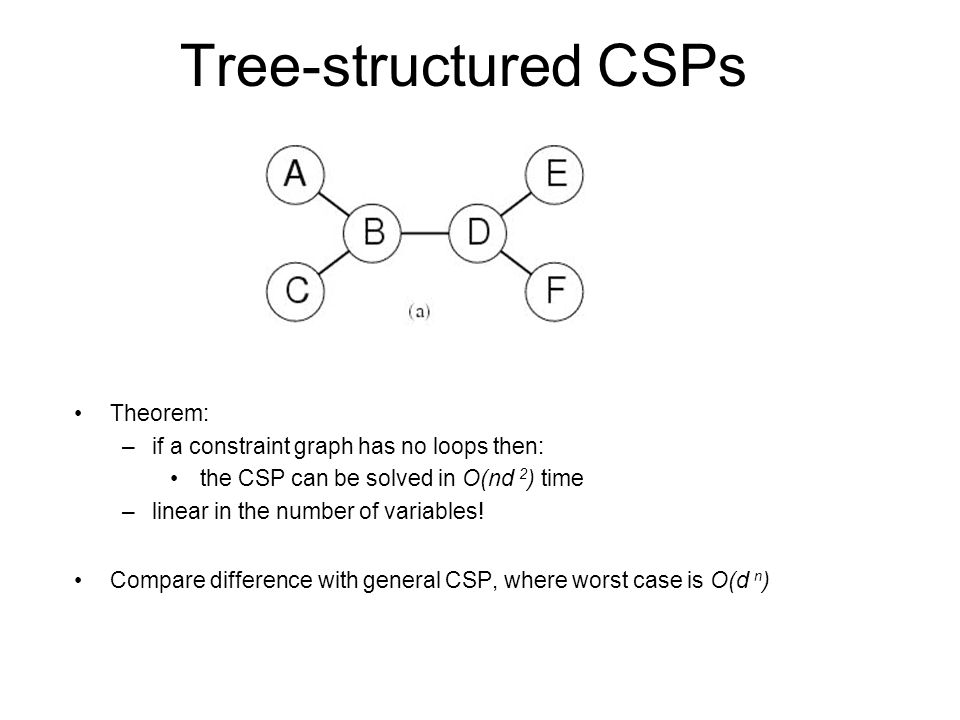 Tree-structured CSPs Theorem: if a constraint graph has no loops then: