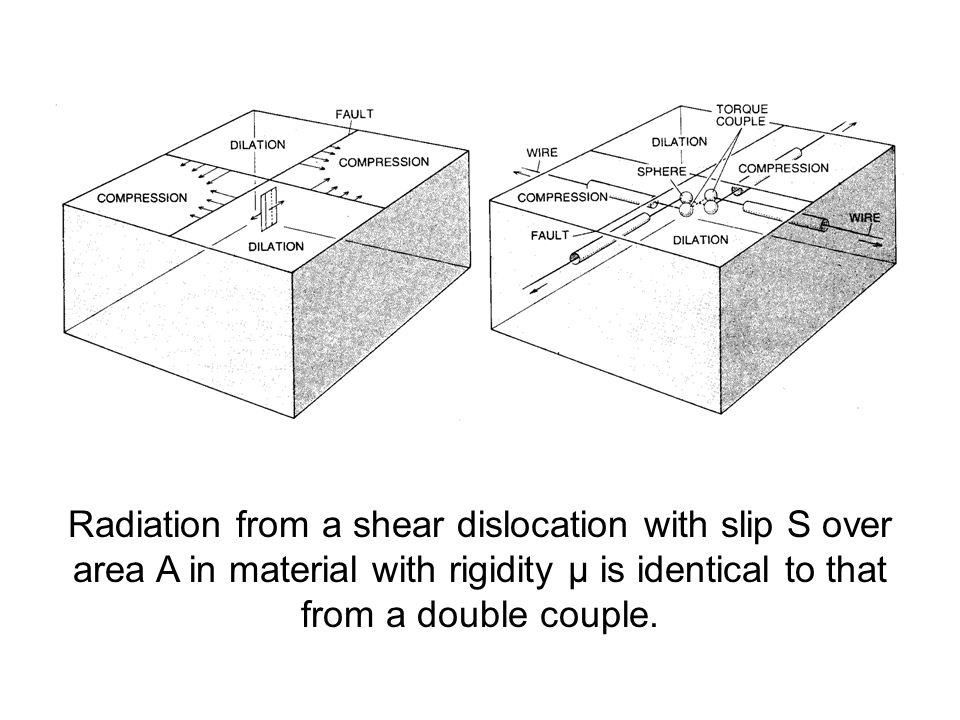 Radiation from a shear dislocation with slip S over area A in material with rigidity μ is identical to that from a double couple.