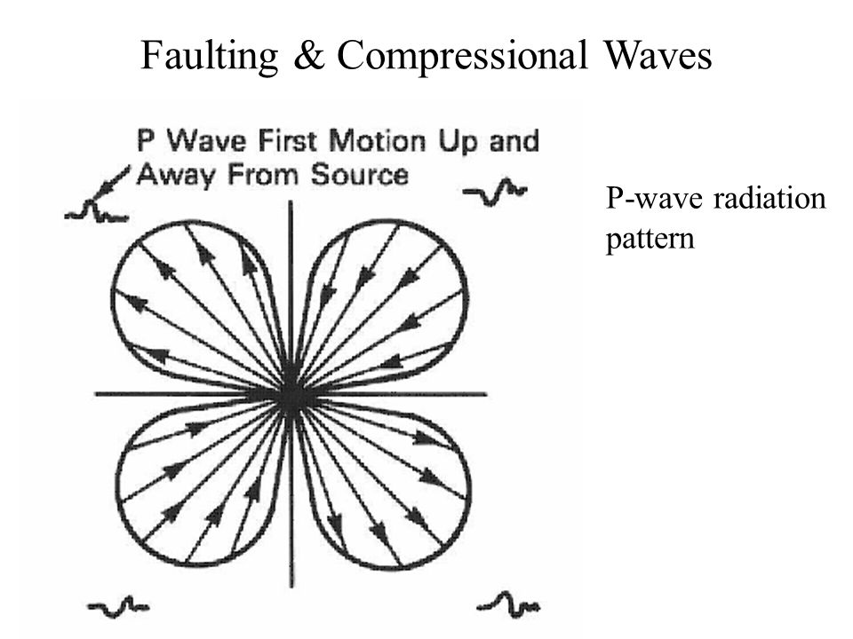Faulting & Compressional Waves