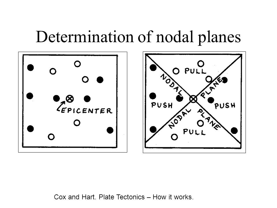 Determination of nodal planes