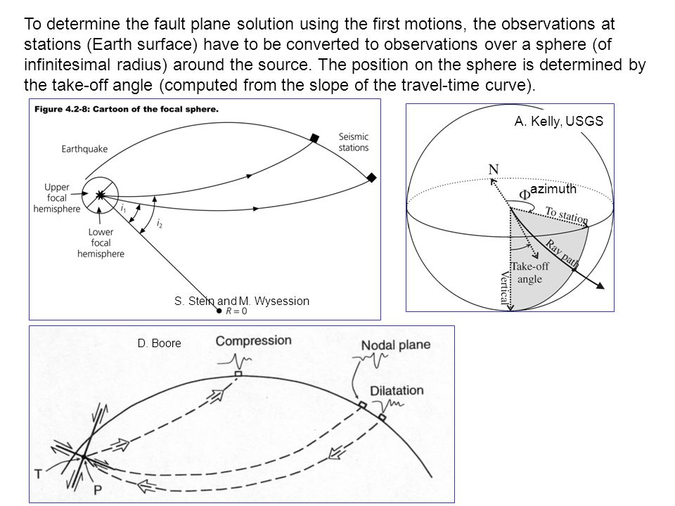 To determine the fault plane solution using the first motions, the observations at stations (Earth surface) have to be converted to observations over a sphere (of infinitesimal radius) around the source. The position on the sphere is determined by the take-off angle (computed from the slope of the travel-time curve).