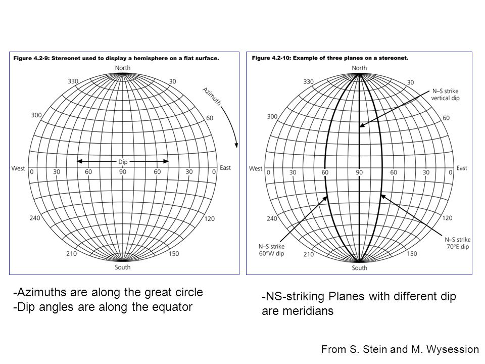 -Azimuths are along the great circle -Dip angles are along the equator