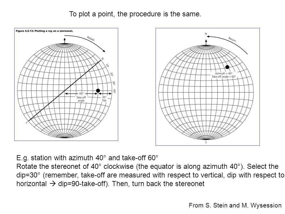 To plot a point, the procedure is the same.