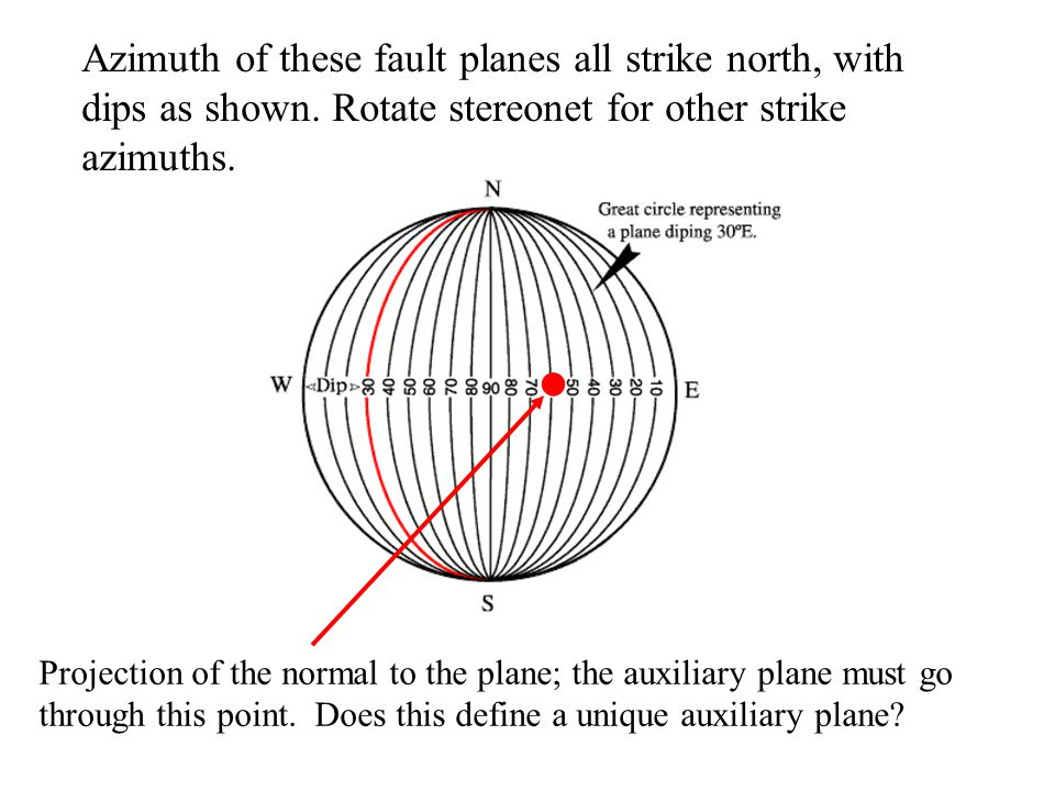 Azimuth of these fault planes all strike north, with dips as shown