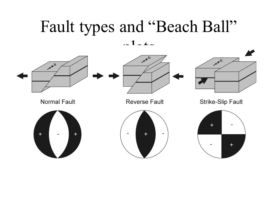 Fault types and Beach Ball plots