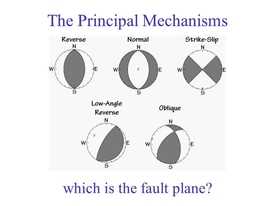 beach diagram labeled earthquake focal mechanisms (fault plane solutions) - ppt video online download