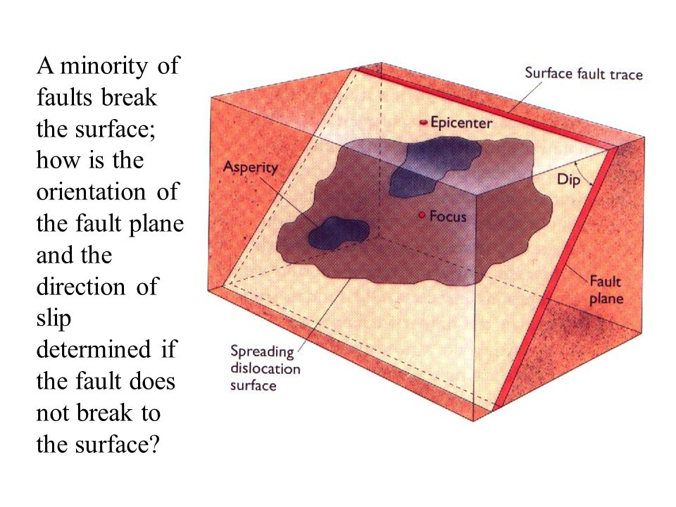 A minority of faults break the surface; how is the orientation of the fault plane and the direction of slip determined if the fault does not break to the surface