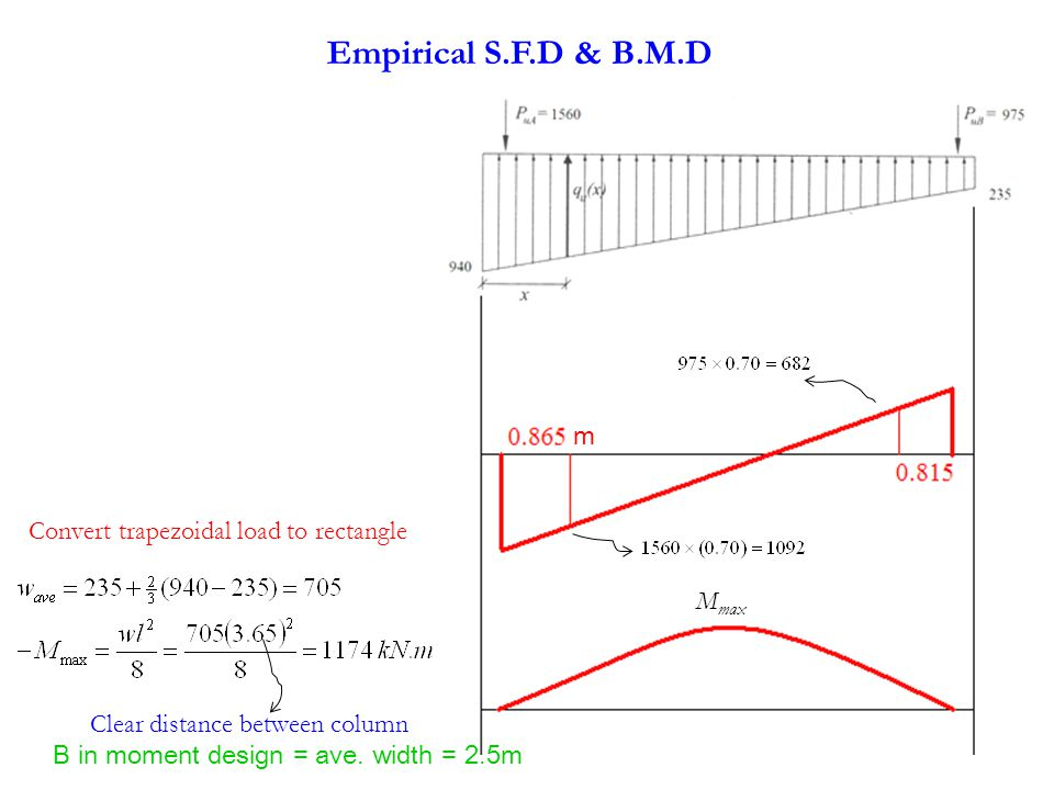 Empirical S.F.D & B.M.D m Convert trapezoidal load to rectangle Mmax