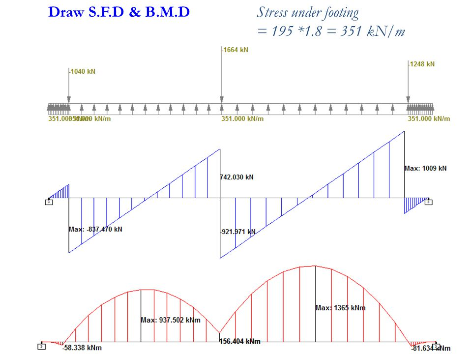 Draw S.F.D & B.M.D Stress under footing = 195 *1.8 = 351 kN/m