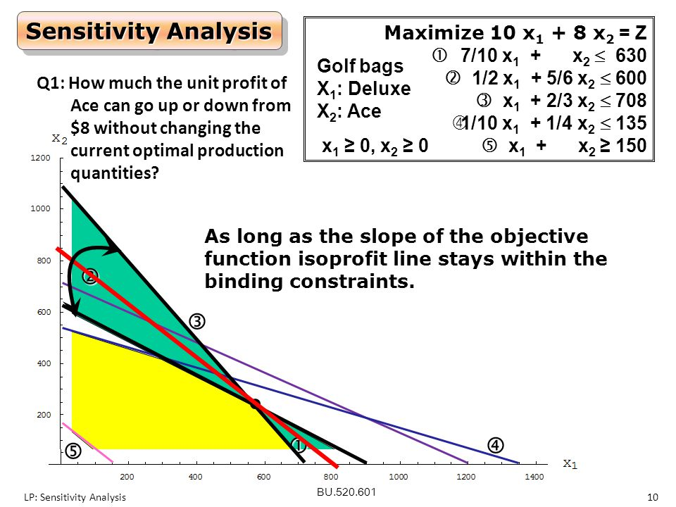 Sensitivity Analysis      Maximize 10 x1 + 8 x2 = Z