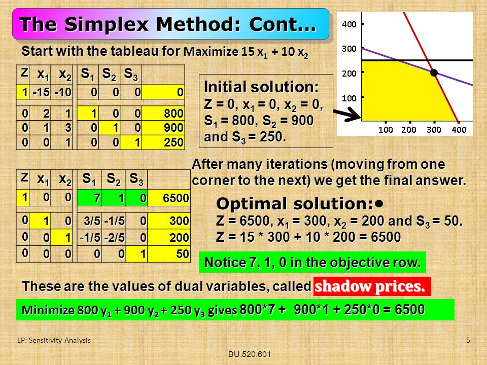 The Simplex Method: Cont…