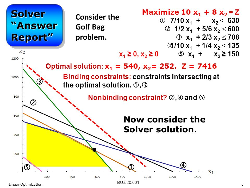 Optimal solution: x1 = 540, x2= 252. Z = 7416