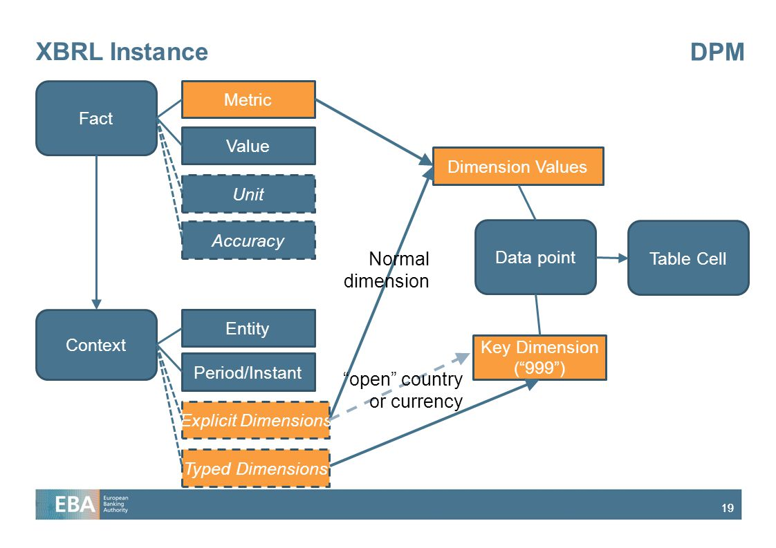 XBRL Instance DPM Normal dimension open country or currency Metric