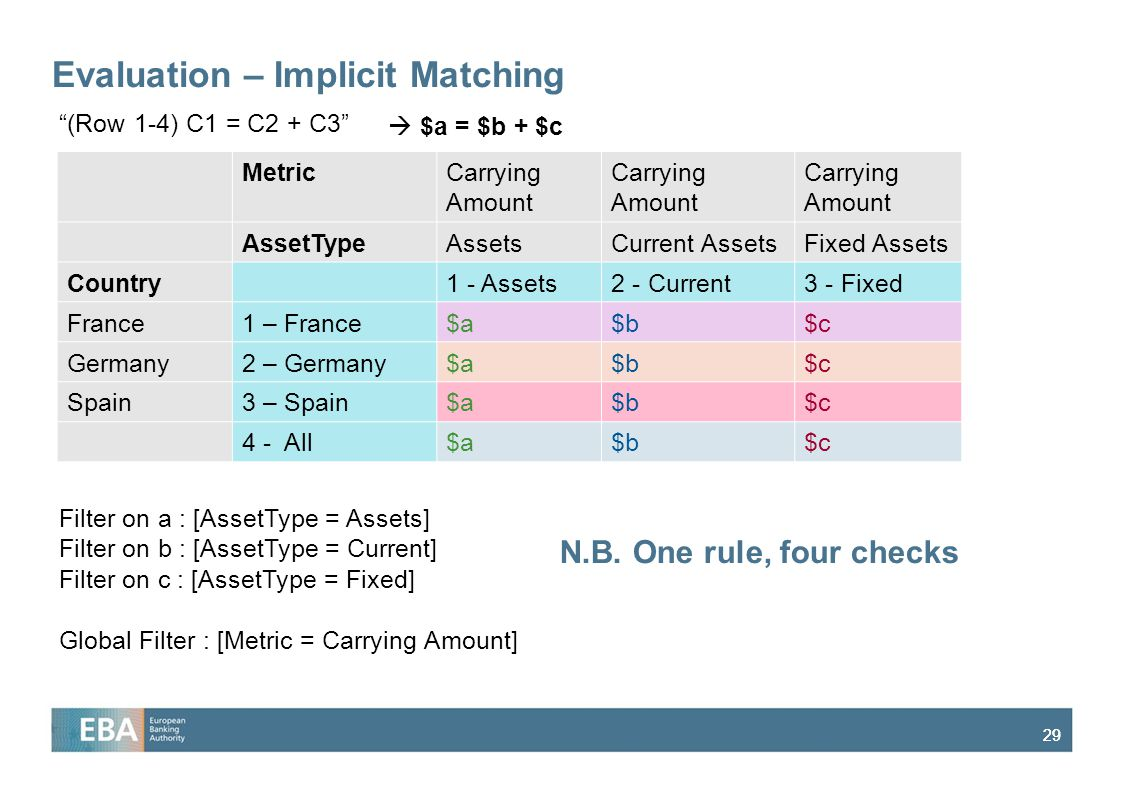 Evaluation – Implicit Matching