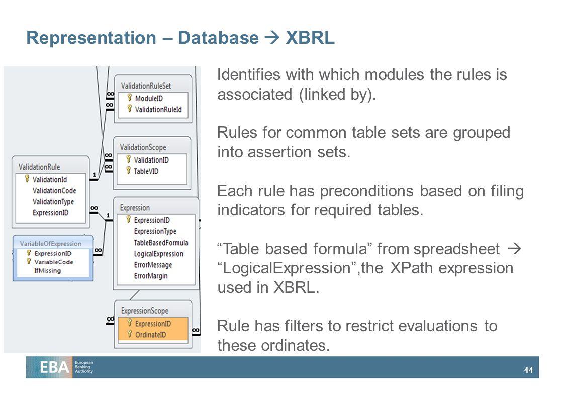 Representation – Database  XBRL