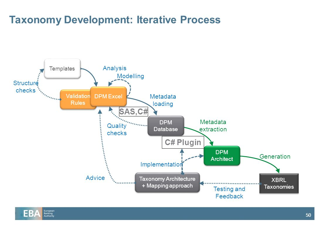Taxonomy Development: Iterative Process