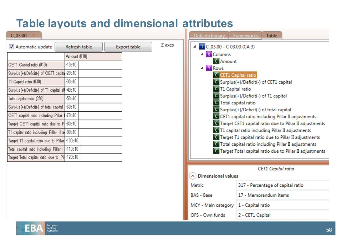 Table layouts and dimensional attributes