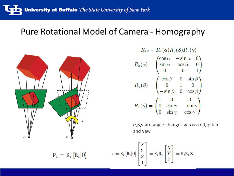 Pure Rotational Model of Camera - Homography