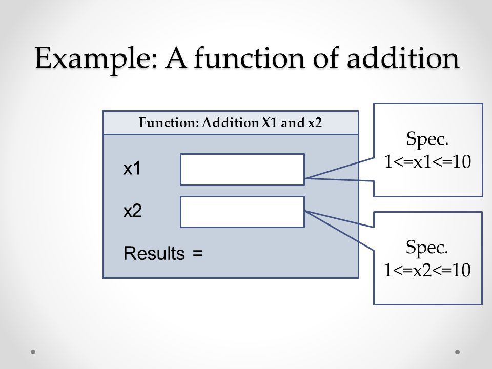 Example: A function of addition