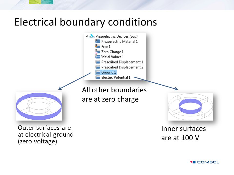 Electrical boundary conditions