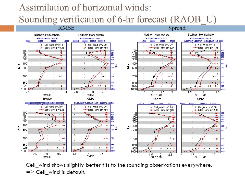 Assimilation of horizontal winds: Sounding verification of 6-hr forecast (RAOB_U)
