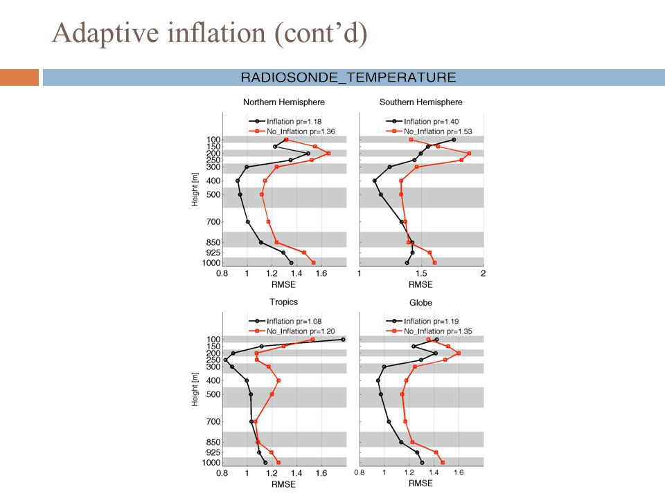 Adaptive inflation (cont'd)