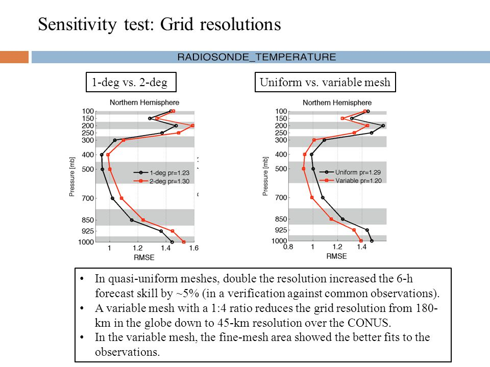 Sensitivity test: Grid resolutions