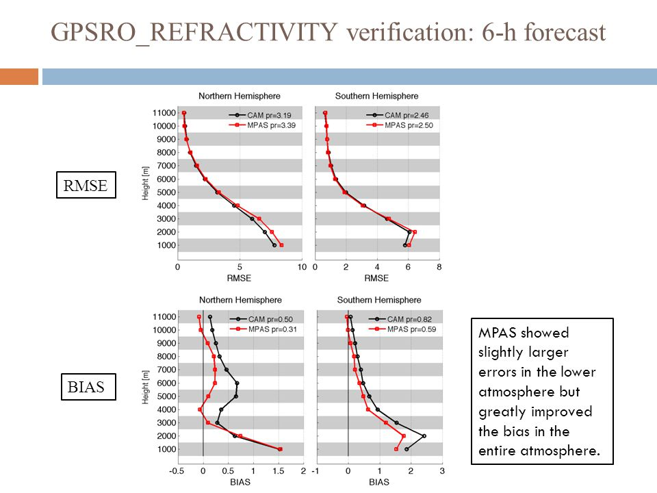 GPSRO_REFRACTIVITY verification: 6-h forecast