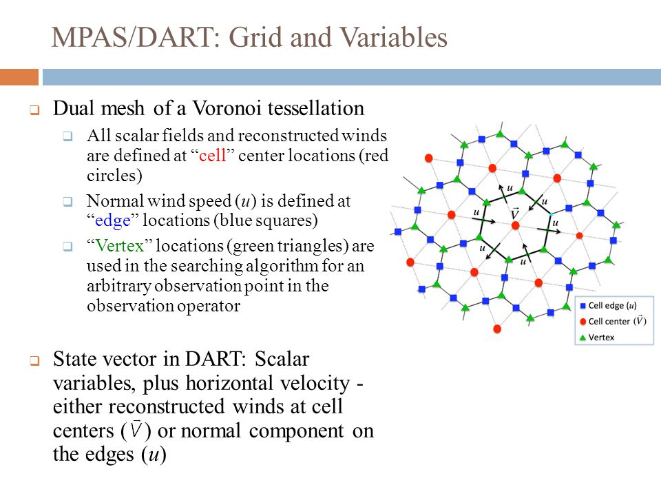 MPAS/DART: Grid and Variables