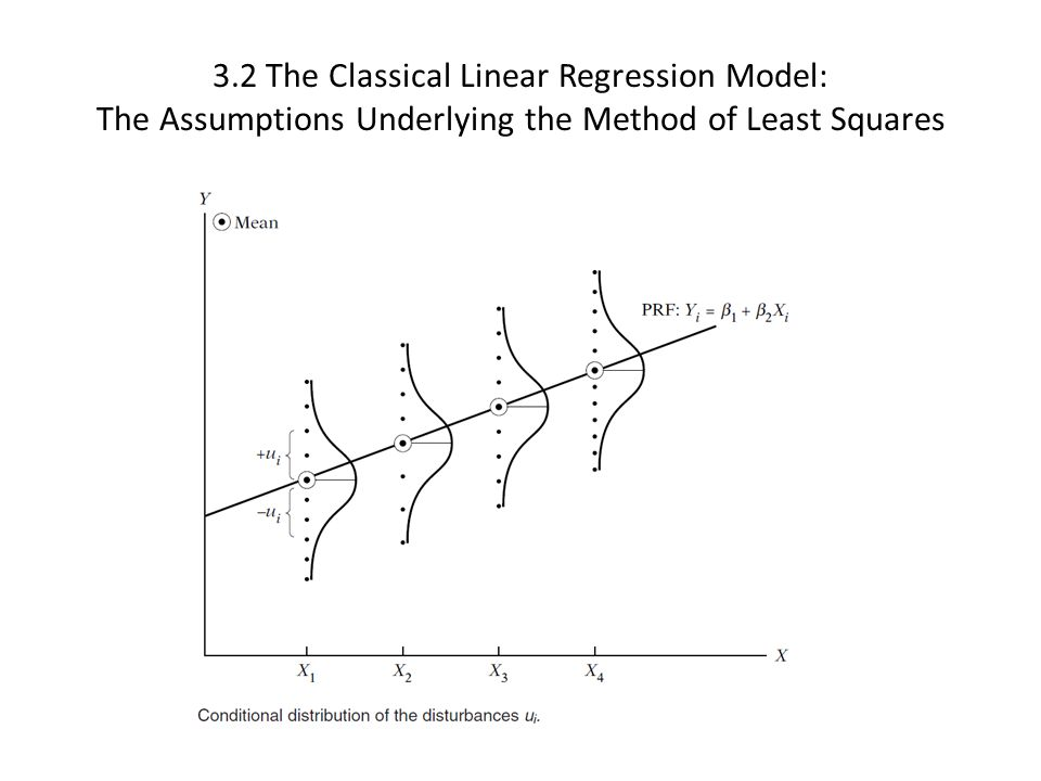 3.2 The Classical Linear Regression Model: The Assumptions Underlying the Method of Least Squares