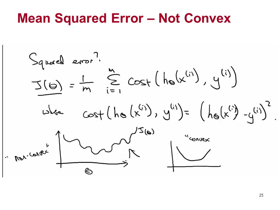 Mean Squared Error – Not Convex
