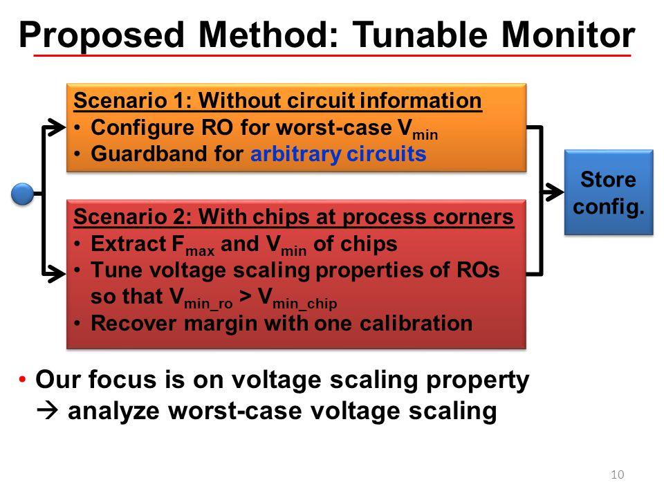 Proposed Method: Tunable Monitor