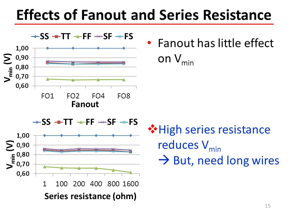 Effects of Fanout and Series Resistance