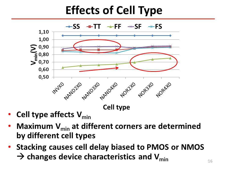 Effects of Cell Type Cell type affects Vmin