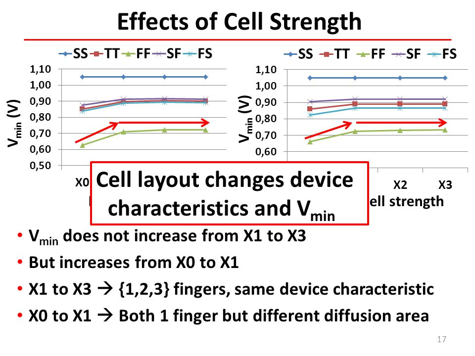 Effects of Cell Strength