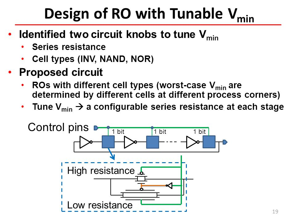 Design of RO with Tunable Vmin