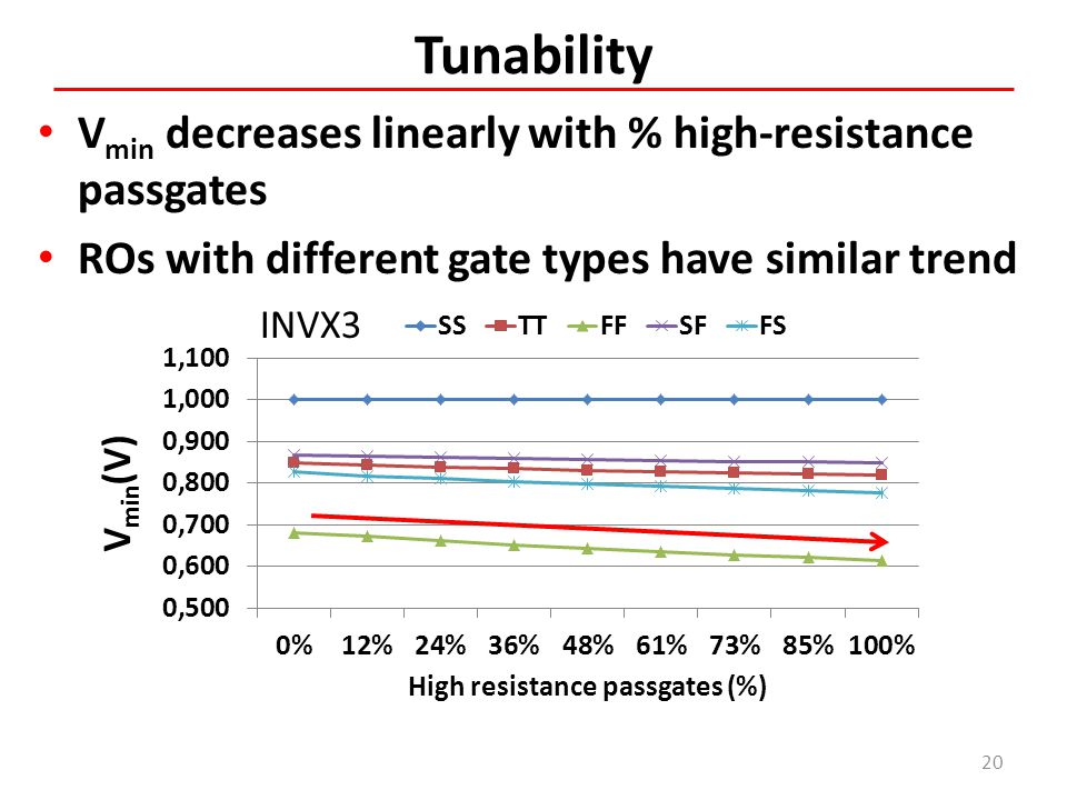 Tunability Vmin decreases linearly with % high-resistance passgates