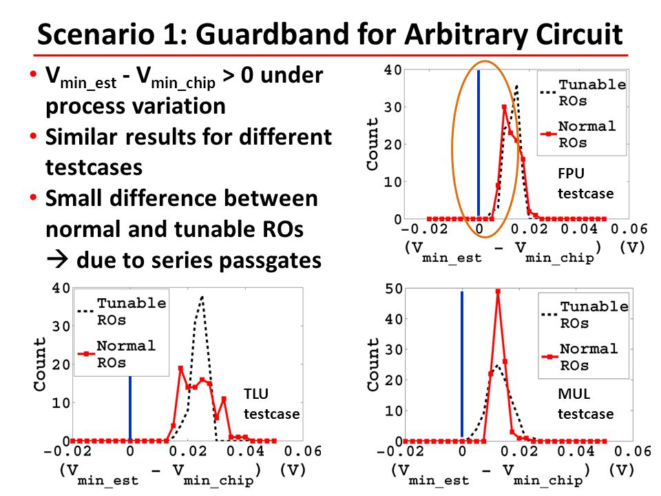 Scenario 1: Guardband for Arbitrary Circuit
