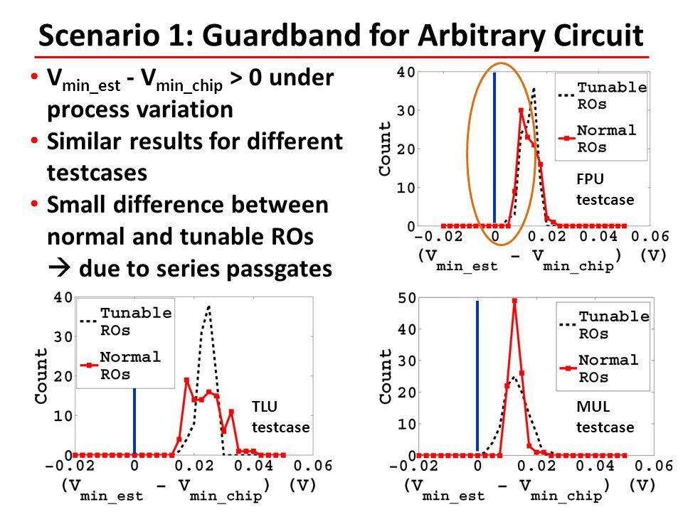 Scenario 1: Guardband for Arbitrary Circuit